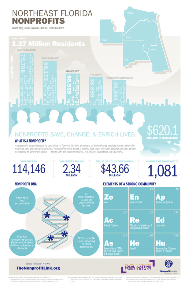 Northeast Florida Nonprofit Sector Infographic