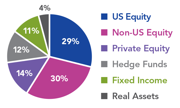Long-Term Pool Investment Target Allocation Chart