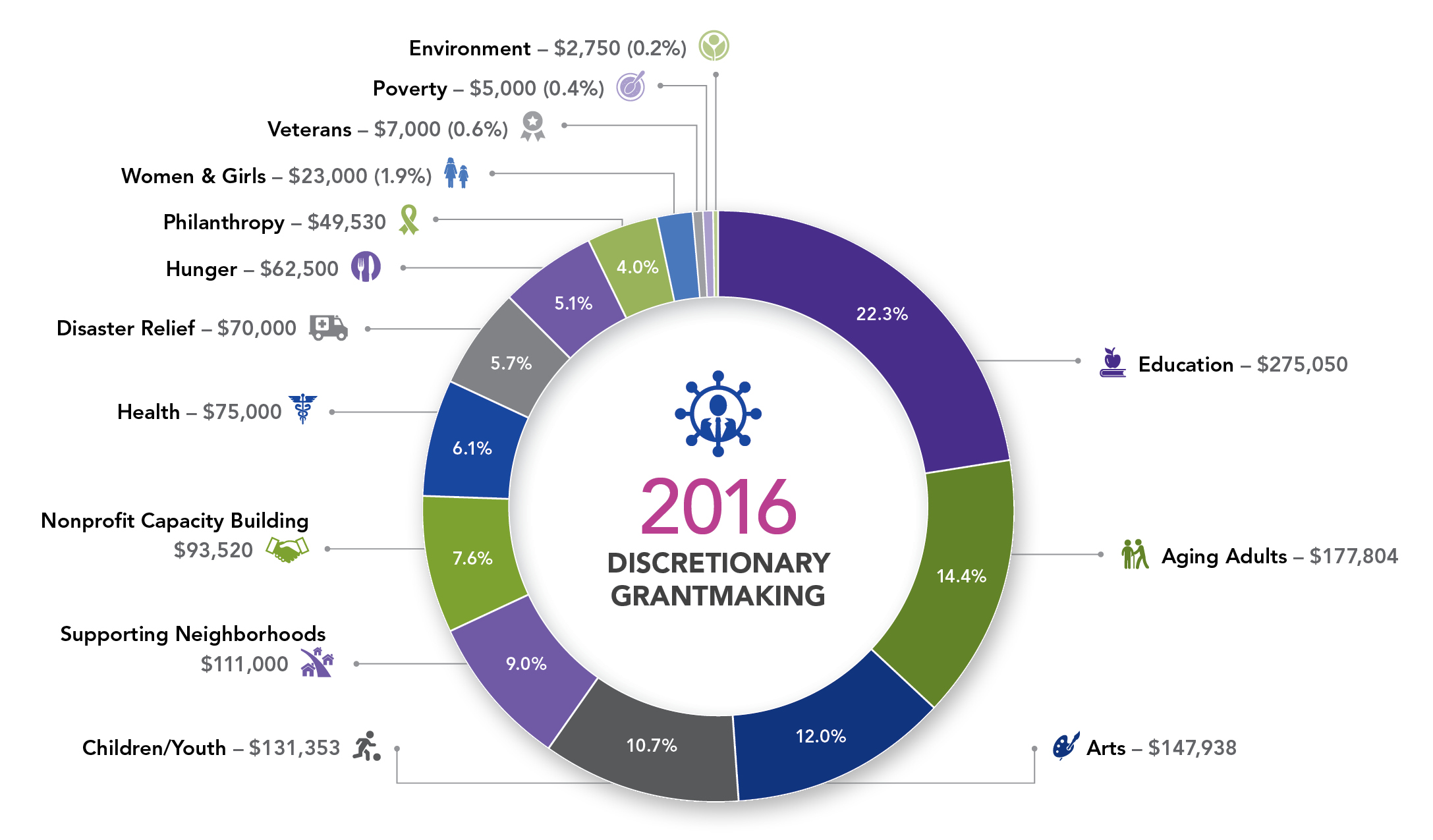 2016 Discretionary Grantmaking
